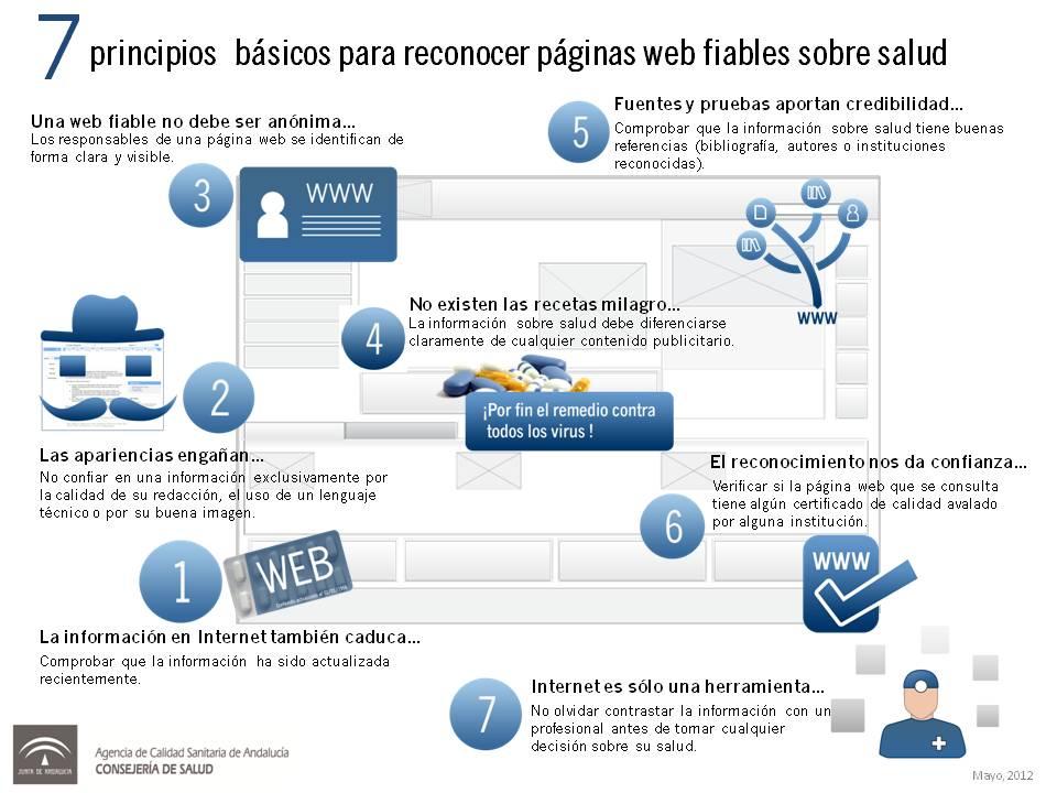 7 principios básicos para reconocer páginas web de salud